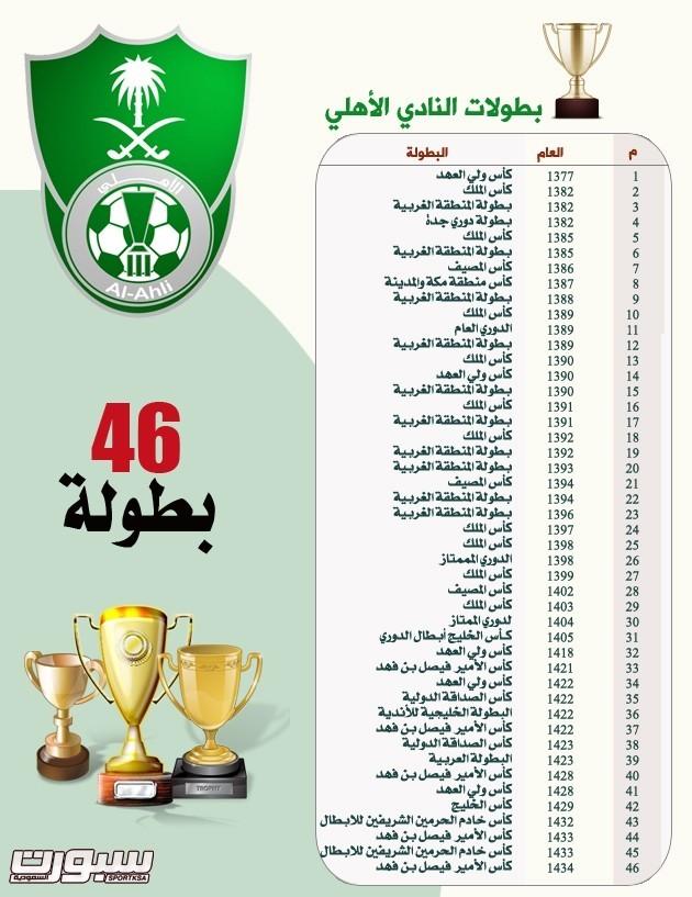 الاهلي يبحث عن البطولة رقم 47 والشباب رقم 24 صحيفة سبورت السعودية
