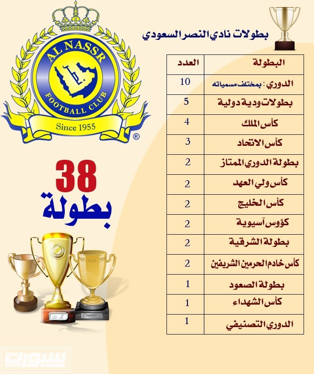 الهلال يبحث عن البطولة 54 والنصر يتمناها 39 في تاريخه صحيفة سبورت السعودية